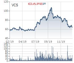 Vicostone (VCS) chốt danh sách cổ đông tạm ứng cổ tức bằng tiền tỷ lệ 20% - Ảnh 1.