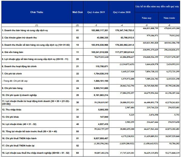 Siam Brother báo lãi 57 tỷ đồng năm 2019, mới hoàn thành 59% kế hoạch năm - Ảnh 1.