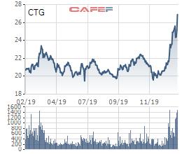 Chứng khoán Việt Nam giảm mạnh top đầu Thế giới, danh mục Dragon Capital, VinaCapital bị tác động mạnh - Ảnh 3.