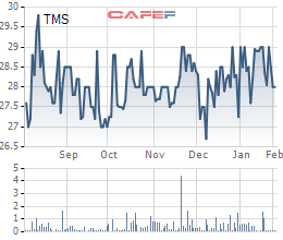 Transimex (TMS) chuẩn bị trả cổ tức năm 2018 bằng cổ phiếu tỷ lệ 15% - Ảnh 1.
