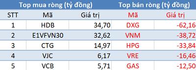 Khối ngoại tiếp tục bán ròng, VN-Index mất điểm trong phiên 5/2 - Ảnh 1.