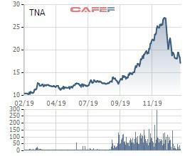TNA tiếp tục giảm, Chủ tịch XNK Thiên Nam lại đăng ký mua 2,5 triệu cổ phiếu - Ảnh 1.