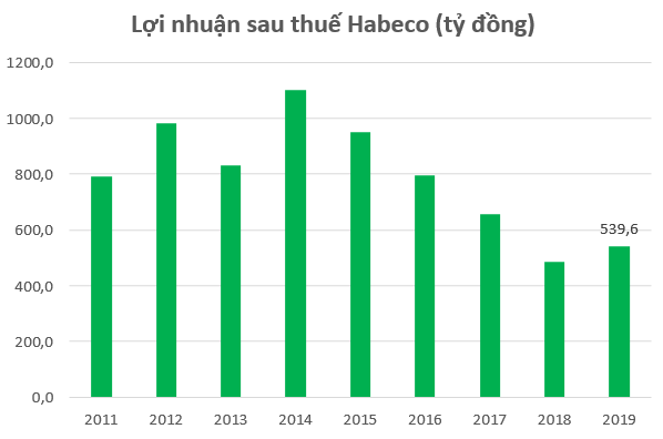Chi mạnh cho quảng cáo, Habeco lãi gần 540 tỷ đồng trong năm 2019 - Ảnh 1.