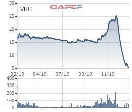 Đầu tư VRC báo lãi năm 2019 chỉ bằng 1/11 cùng kỳ, cổ phiếu rơi 1 mạch từ 25.000 xuống 6.000 đồng - Ảnh 2.