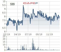 CTCP SCI (S99) phát hành 10 triệu cổ phiếu tăng vốn điều lệ - Ảnh 1.