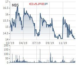 Chứng khoán MB (MBS) phát hành hơn 47 triệu cổ phiếu trả cổ tức và chào bán cho cổ đông hiện hữu - Ảnh 2.