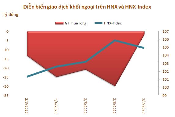 Khối ngoại bán ròng gần 700 tỷ đồng trong tuần đầu tháng 2, tập trung xả VIC - Ảnh 3.