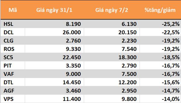 10 cổ phiếu tăng/giảm mạnh nhất tuần: Ấn tượng nhóm ngân hàng - Ảnh 2.