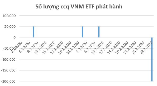 VFMVN30 ETF và VNM ETF bị rút vốn mạnh trong tuần giao dịch cuối tháng 2 - Ảnh 2.