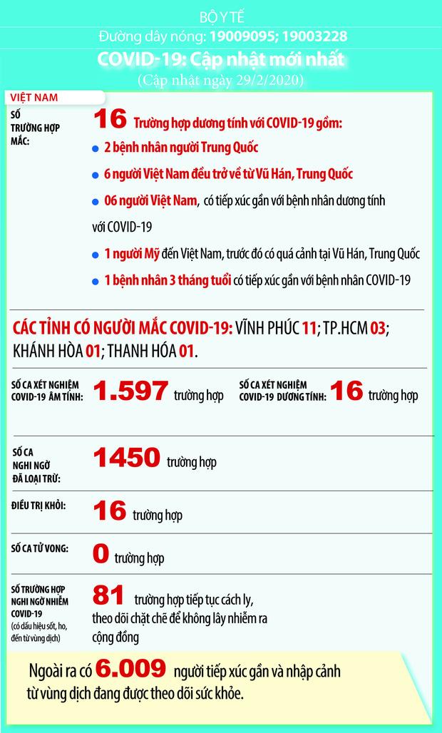 Việt Nam: 81 ca nghi nhiễm Covid-19, hơn 6.000 người tiếp xúc gần và nhập cảnh từ vùng dịch đang được cách ly - Ảnh 1.
