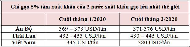 Dịch Covid-19 sẽ tác động thế nào đến thị trường lúa gạo Việt Nam và thế giới? - Ảnh 1.