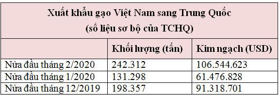 Dịch Covid-19 sẽ tác động thế nào đến thị trường lúa gạo Việt Nam và thế giới? - Ảnh 3.