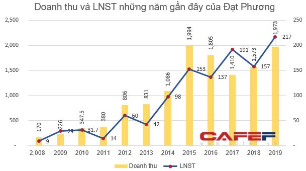 Giảm 37% từ đầu năm 2020, Đạt Phương lên phương án mua 1,5 triệu cổ phiếu quỹ - Ảnh 2.