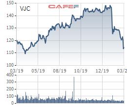 Giám đốc điều hành Vietjet không mua đủ lượng cổ phiếu đăng ký do không thu xếp kịp tài chính cá nhân - Ảnh 1.