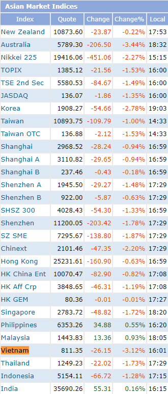 """VN-Index giảm mạnh nhất Châu Á phiên 11/3, vốn hóa thị trường tiếp tục """"bay hơi"""" 4,5 tỷ USD - Ảnh 1."""