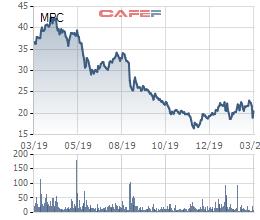 Không riêng Sabeco, cổ đông chiến lược của hàng loạt doanh nghiệp lớn cũng bị bốc hơi 40-50% giá trị chỉ sau thời gian ngắn - Ảnh 3.