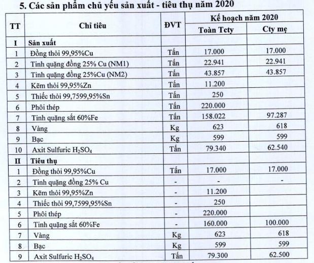 Vimico (KSV) đặt mục tiêu lợi nhuận trước thuế năm 2020 gấp 8 lần năm trước - Ảnh 1.