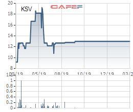 Vimico (KSV) đặt mục tiêu lợi nhuận trước thuế năm 2020 gấp 8 lần năm trước - Ảnh 2.