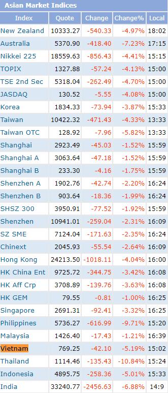 """Vốn hóa thị trường chứng khoán Việt Nam bị """"thổi bay"""" gần 24 tỷ USD chỉ sau 4 phiên giao dịch - Ảnh 1."""
