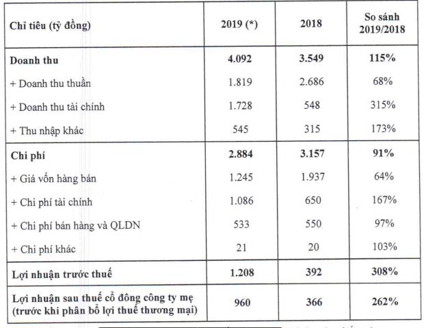 CII: Dịch COVID-19 chắc chắn ảnh hưởng đến kinh doanh, tiếp tục huy động 8.100 tỷ vốn qua trái phiếu, vay nợ... - Ảnh 3.
