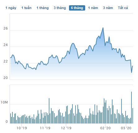 Cổ phiếu Hòa Phát rơi 25% từ đầu năm, con trai ông Trần Đình Long đăng ký mua lượng cổ phiếu trị giá gần 400 tỷ đồng - Ảnh 1.