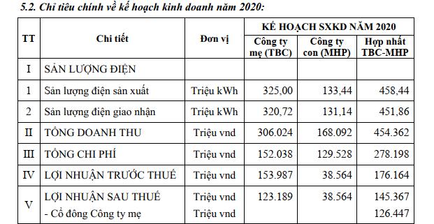 Thủy điện Thác Bà (TBC) đặt mục tiêu lãi sau thuế trên 145 tỷ đồng năm 2020 - Ảnh 2.