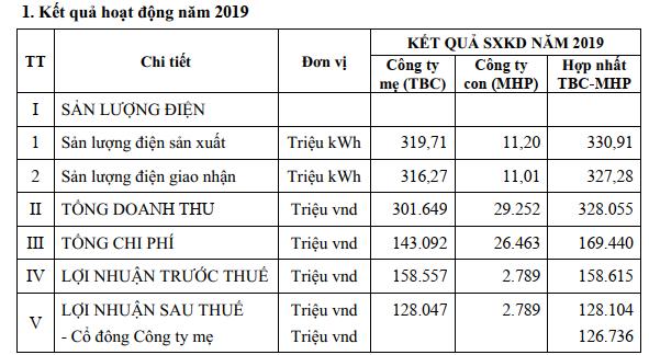 Thủy điện Thác Bà (TBC) đặt mục tiêu lãi sau thuế trên 145 tỷ đồng năm 2020 - Ảnh 1.