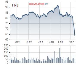 PNJ: Hai kịch bản lợi nhuận dưới tác động của Covid-19 - Ảnh 3.