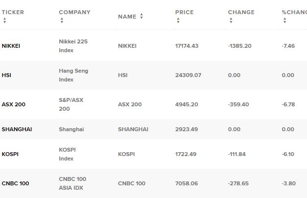Chứng khoán Nhật giảm 9%, châu Á chìm trong cơn bán tháo - Ảnh 1.