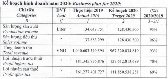 Bia Sài Gòn Miền Tây (WSB) đặt mục tiêu lợi nhuận năm 2020 giảm tới 69% so với năm 2019 - Ảnh 2.