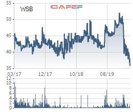 Bia Sài Gòn Miền Tây (WSB) đặt mục tiêu lợi nhuận năm 2020 giảm tới 69% so với năm 2019 - Ảnh 3.