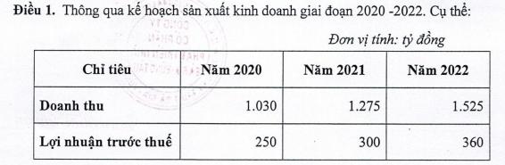 Hodeco (HDC) đặt mục tiêu lãi trước thuế 250 tỷ đồng năm 2020, dự kiến mua 2 triệu cổ phiếu quỹ - Ảnh 1.