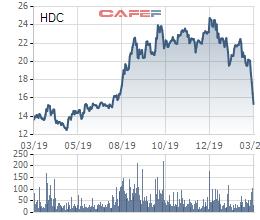 Hodeco (HDC) đặt mục tiêu lãi trước thuế 250 tỷ đồng năm 2020, dự kiến mua 2 triệu cổ phiếu quỹ - Ảnh 3.