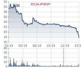 Cổ phiếu rơi mạnh về đáy của nhiều năm, PAN Group tính mua lại 21,6 triệu cổ phiếu quỹ - Ảnh 1.