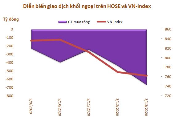 Vốn hóa TTCK Việt Nam mất 26,3 tỷ USD trong một tuần, khối ngoại đẩy mạnh bán ròng gần 2.100 tỷ đồng - Ảnh 1.