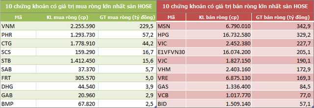 Vốn hóa TTCK Việt Nam mất 26,3 tỷ USD trong một tuần, khối ngoại đẩy mạnh bán ròng gần 2.100 tỷ đồng - Ảnh 2.