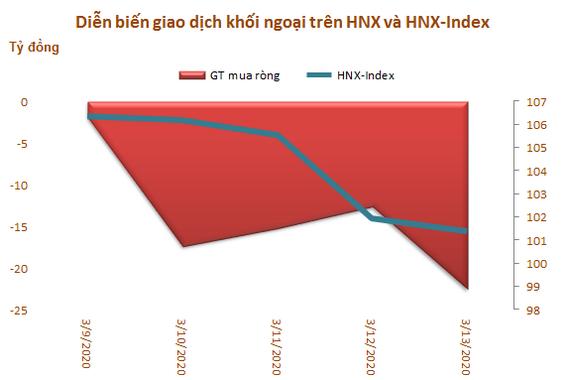 Vốn hóa TTCK Việt Nam mất 26,3 tỷ USD trong một tuần, khối ngoại đẩy mạnh bán ròng gần 2.100 tỷ đồng - Ảnh 3.