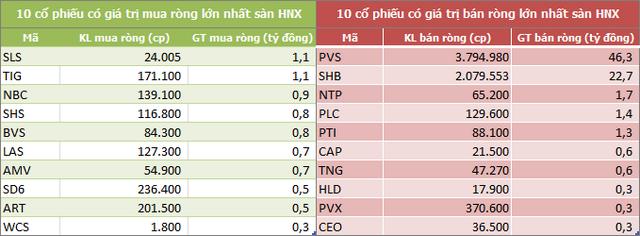 Vốn hóa TTCK Việt Nam mất 26,3 tỷ USD trong một tuần, khối ngoại đẩy mạnh bán ròng gần 2.100 tỷ đồng - Ảnh 4.
