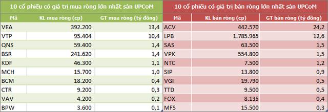 Vốn hóa TTCK Việt Nam mất 26,3 tỷ USD trong một tuần, khối ngoại đẩy mạnh bán ròng gần 2.100 tỷ đồng - Ảnh 5.