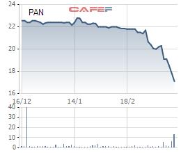 Thị giá giảm sâu, hàng loạt doanh nghiệp tiến hành mua cổ phiếu quỹ - Ảnh 2.