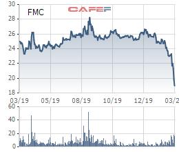 Thực phẩm Sao Ta (FMC) lên phương án mua 2 triệu cổ phiếu quỹ - Ảnh 1.