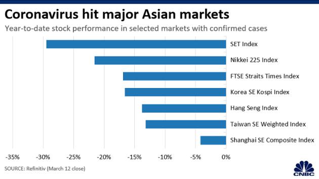 Các thị trường chứng khoán châu Á rút phích thế nào - Ảnh 1.