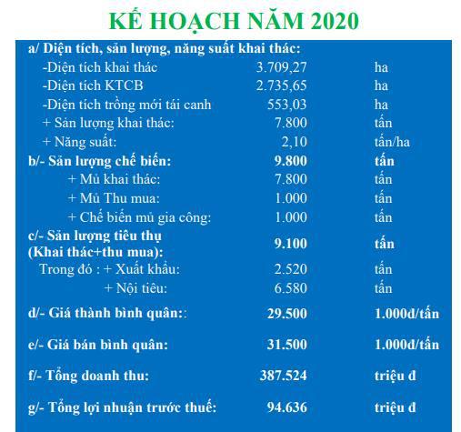 Cao su Tây Ninh (TRC) đặt mục tiêu lãi trước thuế gần 95 tỷ đồng năm 2020 - Ảnh 2.