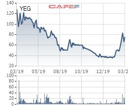 Sếp Tân Hiệp Phát tăng nâng sở hữu tại Yeah1 lên trên 22% - Ảnh 1.