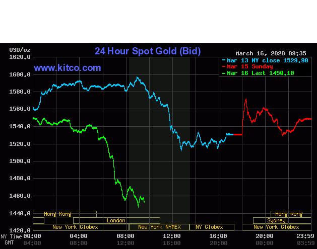 Giá vàng lao dốc tiếp gần 80 USD, xuống 1.450 USD/ounce - Ảnh 1.