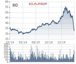 Điểm danh 5 cổ phiếu giúp VnIndex đảo chiều phiên hôm nay - Ảnh 1.