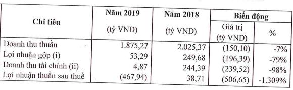 Công ty con ANCO của Masan MeatLife đạt gần 1.900 tỷ đồng doanh thu 2019 - Ảnh 1.