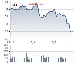 REE: Cổ phiếu giảm sâu, Chủ tịch chi gần 450 tỷ mua 15 triệu cổ phiếu - Ảnh 1.
