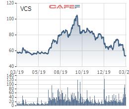 Vicostone lên kế hoạch mua tối đa 4,8 triệu cổ phiếu quỹ - Ảnh 1.