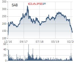 Điểm danh nhanh những cổ phiếu về đáy giá mọi thời đại - Ảnh 1.